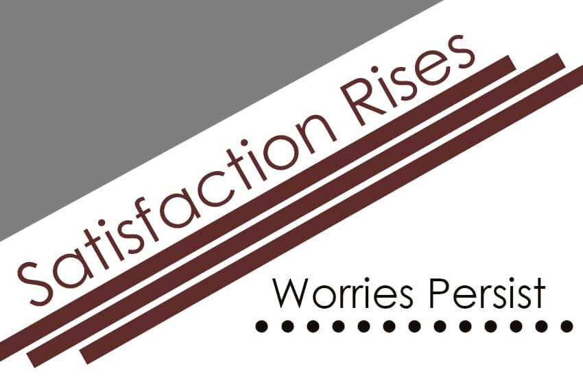 Satisfaction Rises, Worries Persist