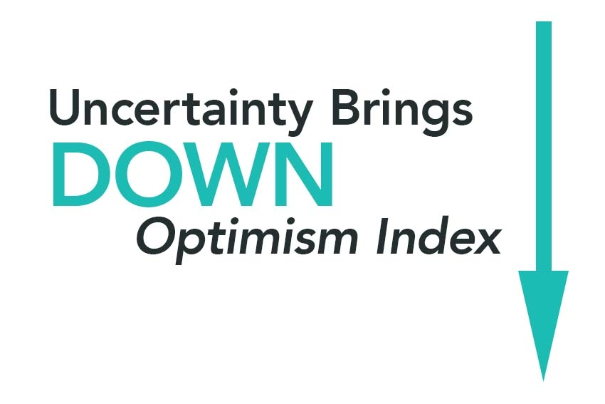 Uncertainty Brings Down Optimism Index