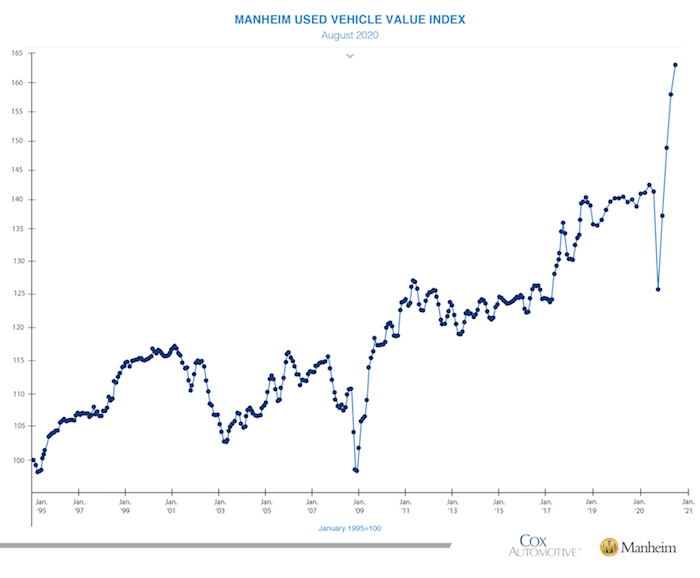 Manheim Used Vehicle Value Index August 2020