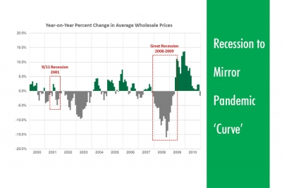 Kontos: Recession to Mirror Pandemic 'Curve'
