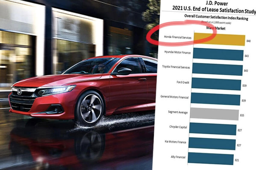 Honda Tops Lease Satisfaction Study