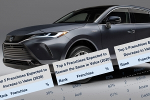 Survey: Optimism for Dealer Valuations